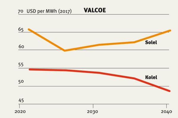 Hur rättvist är elmarknadspriset? - Katternö Digital 1   2019