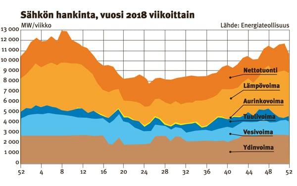 Sähkön Kulutus Suomessa