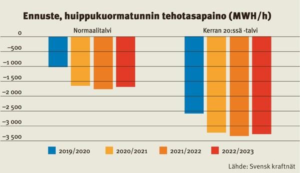 Ruotsin huippukuormitustunnin tehotasapainon ennuste talville 2019–2023