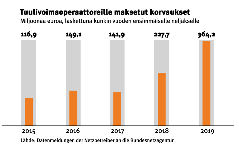 Rahaa siitä ettei tuota mitään - Katternö Digital 2 | 2019