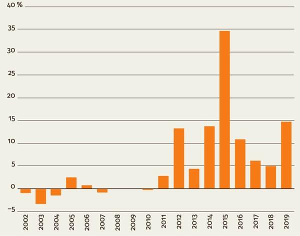 Sähkönkulutus supistui viime vuonna - Katternö Digital 1 | 2020