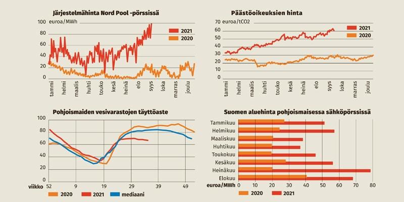 Sähkön hinta nyt ennätyskorkea - Katternö Digital 2 | 2021